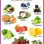 15 Keto Fruits